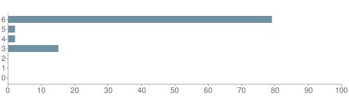Chart?cht=bhs&chs=500x140&chbh=10&chco=6f92a3&chxt=x,y&chd=t:79,2,2,15,0,0,0&chm=t+79%,333333,0,0,10|t+2%,333333,0,1,10|t+2%,333333,0,2,10|t+15%,333333,0,3,10|t+0%,333333,0,4,10|t+0%,333333,0,5,10|t+0%,333333,0,6,10&chxl=1:|other|indian|hawaiian|asian|hispanic|black|white